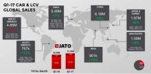 สำรวจสถิติยอดขายรถยนต์ทั่วโลก ประจำไตรมาส 1 ปี 2017 (มกราคม-มีนาคม)